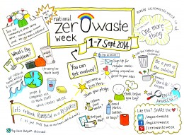Zero Waste Week logo Drawing